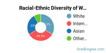 Racial-Ethnic Diversity of Woodworking Students with Master's Degrees