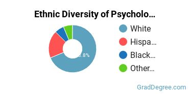 General Psychology Majors in AR Ethnic Diversity Statistics