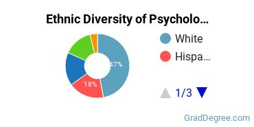 General Psychology Majors in CA Ethnic Diversity Statistics