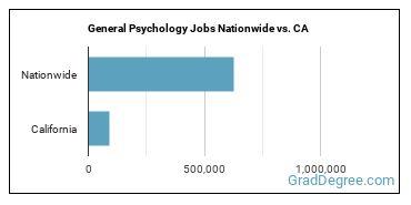 General Psychology Jobs Nationwide vs. CA