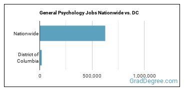 General Psychology Jobs Nationwide vs. DC
