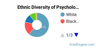 General Psychology Majors in IN Ethnic Diversity Statistics