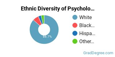 General Psychology Majors in KY Ethnic Diversity Statistics