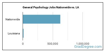 General Psychology Jobs Nationwide vs. LA