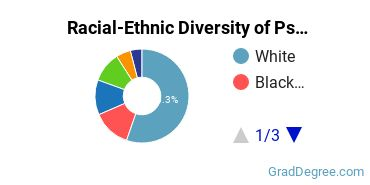 Racial-Ethnic Diversity of Psychology Students with Master's Degrees