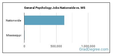 General Psychology Jobs Nationwide vs. MS