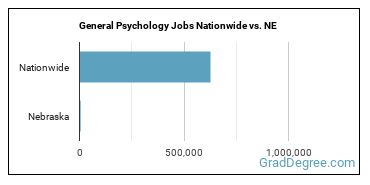 General Psychology Jobs Nationwide vs. NE