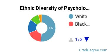 General Psychology Majors in NJ Ethnic Diversity Statistics
