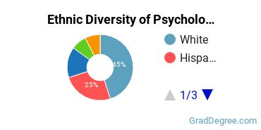 General Psychology Majors in NM Ethnic Diversity Statistics