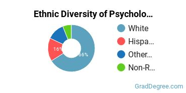 General Psychology Majors in OK Ethnic Diversity Statistics