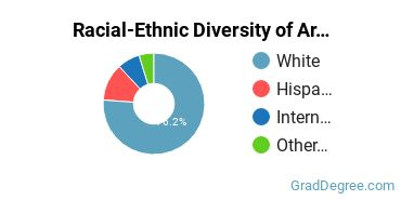 Racial-Ethnic Diversity of Archeology Students with Master's Degrees