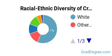 Racial-Ethnic Diversity of Criminology Students with Master's Degrees