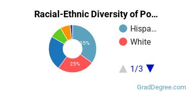 Racial-Ethnic Diversity of Population Studies Students with Master's Degrees