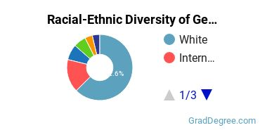 Racial-Ethnic Diversity of Geography Students with Master's Degrees