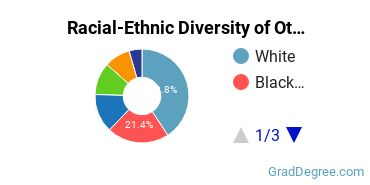 Racial-Ethnic Diversity of Other Social Sciences Students with Master's Degrees