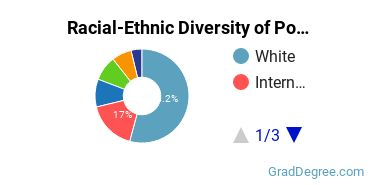 Racial-Ethnic Diversity of Political Science Students with Master's Degrees