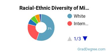 Racial-Ethnic Diversity of Missionary Studies Students with Master's Degrees