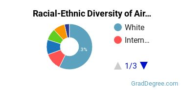 Racial-Ethnic Diversity of Air Transport Students with Master's Degrees