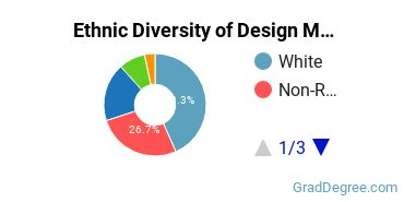 Design & Applied Arts Majors in AZ Ethnic Diversity Statistics