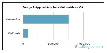 Design & Applied Arts Jobs Nationwide vs. CA