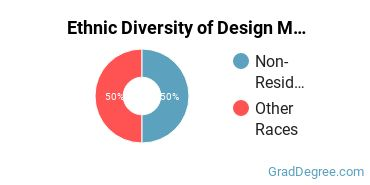 Design & Applied Arts Majors in CO Ethnic Diversity Statistics