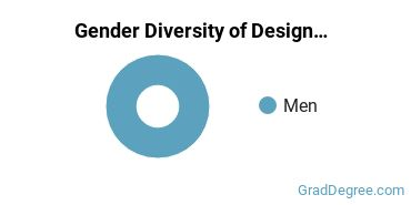 Design & Applied Arts Majors in CO Gender Diversity Statistics