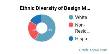 Design & Applied Arts Majors in CT Ethnic Diversity Statistics