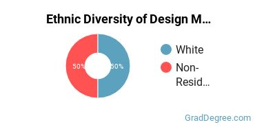 Design & Applied Arts Majors in DE Ethnic Diversity Statistics