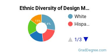 Design & Applied Arts Majors in FL Ethnic Diversity Statistics