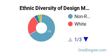 Design & Applied Arts Majors in GA Ethnic Diversity Statistics