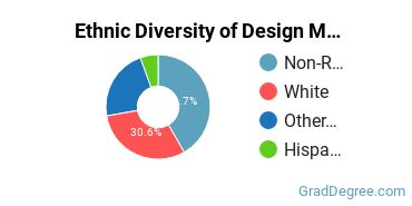 Design & Applied Arts Majors in HI Ethnic Diversity Statistics