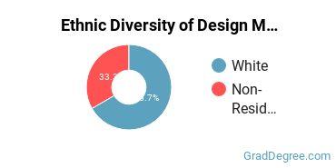 Design & Applied Arts Majors in ID Ethnic Diversity Statistics