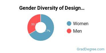 Design & Applied Arts Majors in ID Gender Diversity Statistics