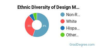 Design & Applied Arts Majors in IN Ethnic Diversity Statistics