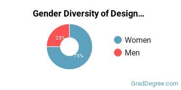 Design & Applied Arts Majors in IN Gender Diversity Statistics