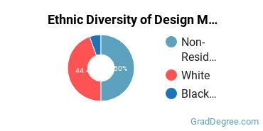Design & Applied Arts Majors in IA Ethnic Diversity Statistics
