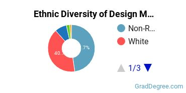 Design & Applied Arts Majors in MA Ethnic Diversity Statistics