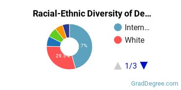 Racial-Ethnic Diversity of Design Students with Master's Degrees
