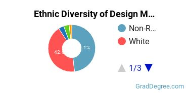 Design & Applied Arts Majors in MI Ethnic Diversity Statistics