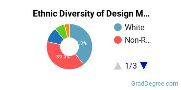Design & Applied Arts Majors in MN Ethnic Diversity Statistics