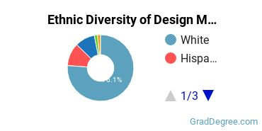 Design & Applied Arts Majors in NE Ethnic Diversity Statistics