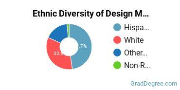 Design & Applied Arts Majors in NM Ethnic Diversity Statistics