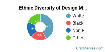 Design & Applied Arts Majors in NC Ethnic Diversity Statistics