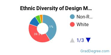 Design & Applied Arts Majors in OH Ethnic Diversity Statistics