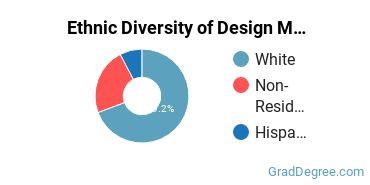 Design & Applied Arts Majors in RI Ethnic Diversity Statistics