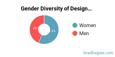 Design & Applied Arts Majors in RI Gender Diversity Statistics
