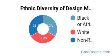 Design & Applied Arts Majors in SC Ethnic Diversity Statistics