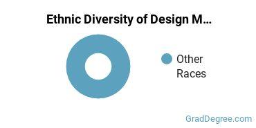 Design & Applied Arts Majors in TN Ethnic Diversity Statistics