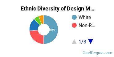 Design & Applied Arts Majors in TX Ethnic Diversity Statistics