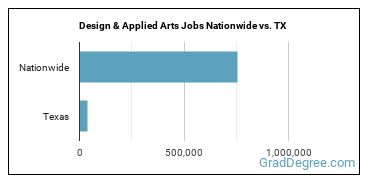 Design & Applied Arts Jobs Nationwide vs. TX